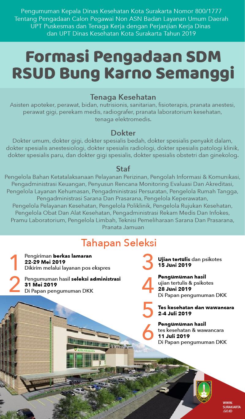 Rekrutmen Pegawai Rsud Bung Karno Pemerintah Kota Surakarta