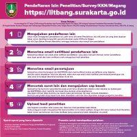 Infografis-Perizinan