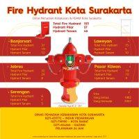 Hydrant-Kota