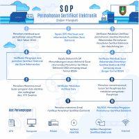 SOP-Sertifikat-Elektronik